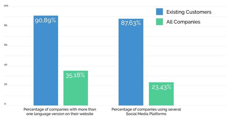 Vainu customers vs. industry average